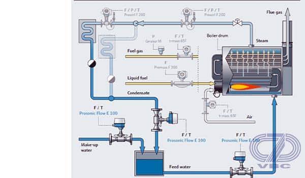 Hệ Thống cấp nước lò hơi